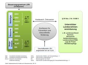 struktur-lrv-sachsen