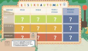 Das Risiko von Gefährdungen einschätzen lernen – das vermittelt der Risikoautomat.©Medienzentrum